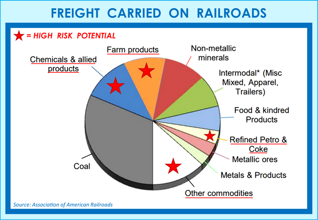 What Cargo is Being Transported on the Trains that Run through Your County?