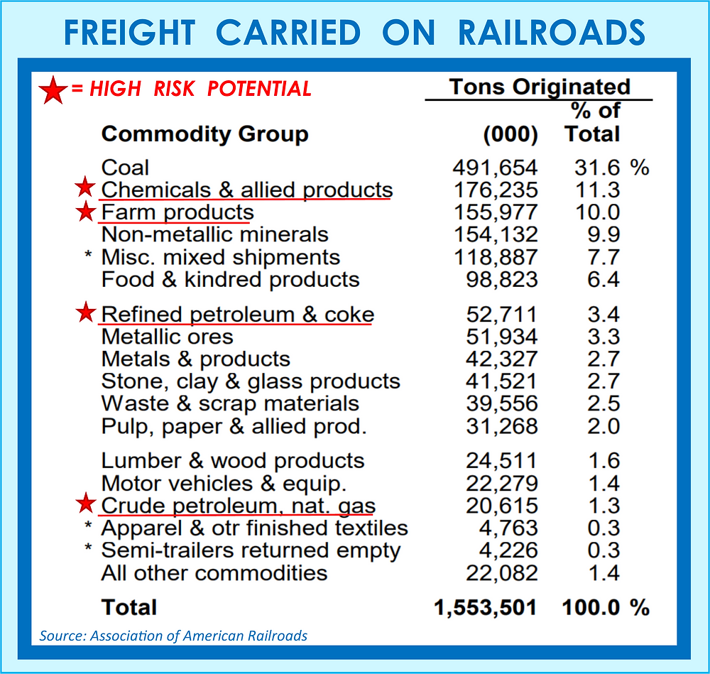Risk Potential Freight Carried on Railroads