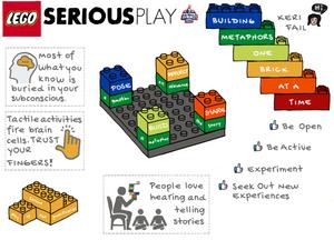 La metodologia Lego® Serious Play® in Orbita Architettura oltre lo spazio