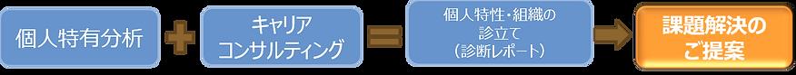 性格特有分析から課題解決のご提案|キャリア・コンシェルジュ 熊本県・福岡県の採用・人財育成コンサルティング会社