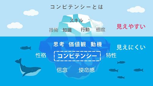 コンピテンシー心理検査で氷山の全体像を|キャリア・コンシェルジュ 熊本県・福岡県の採用・人財育成コンサルティング会社