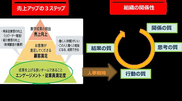 売上アップと組織の関係性|キャリア・コンシェルジュ 熊本県・福岡県の採用・人財育成コンサルティング会社