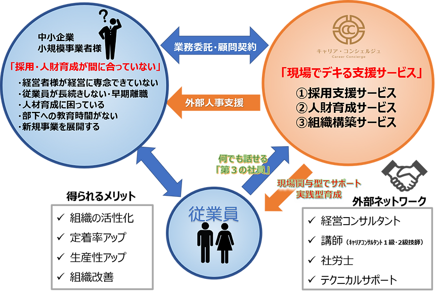 独自のサービス支援トライアングルネットワーク図 キャリア・コンシェルジュ 熊本県・福岡県の採用・人財育成コンサルティング会社