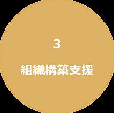 サービスメニュー組織構築支援|キャリア・コンシェルジュ 熊本県・福岡県の採用・人財育成コンサルティング会社