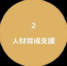 サービスメニュー人財育成支援|キャリア・コンシェルジュ 熊本県・福岡県の採用・人財育成コンサルティング会社