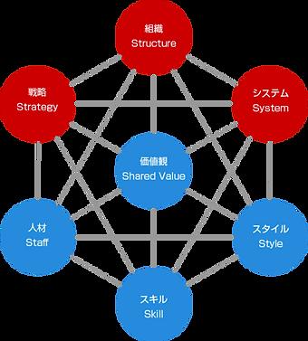 マッキンゼーの7Sにおける相互の不整合箇所が課題点となる|キャリア・コンシェルジュ 熊本県・福岡県の採用・人財育成コンサルティング会社