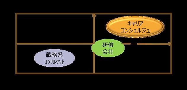 現場関与型図|キャリア・コンシェルジュ 熊本県・福岡県の採用・人財育成コンサルティング会社