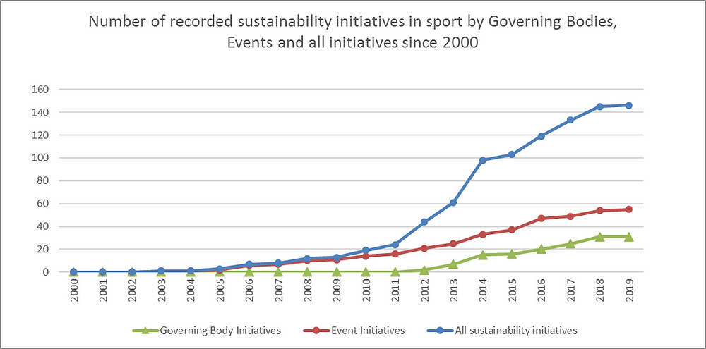 rise of sustainable sport initiatives