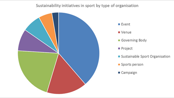Sport and sustainability