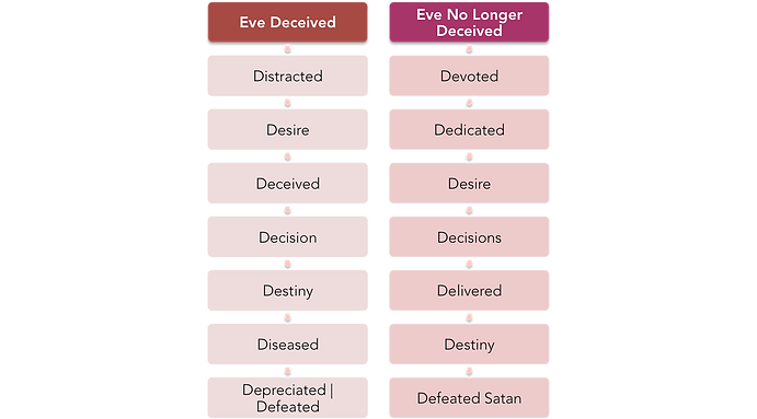 Eve No Longer Deceived | DHM, Inc.