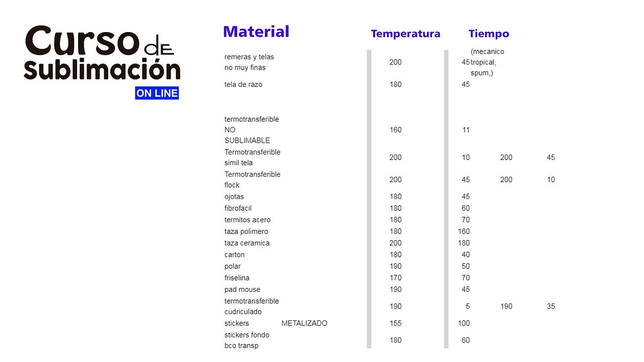Tiempos y Temperaturas
