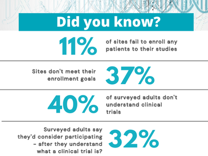 Spreading awareness on the importance of clinical trials