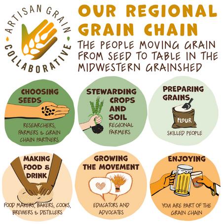 Graze & Grain