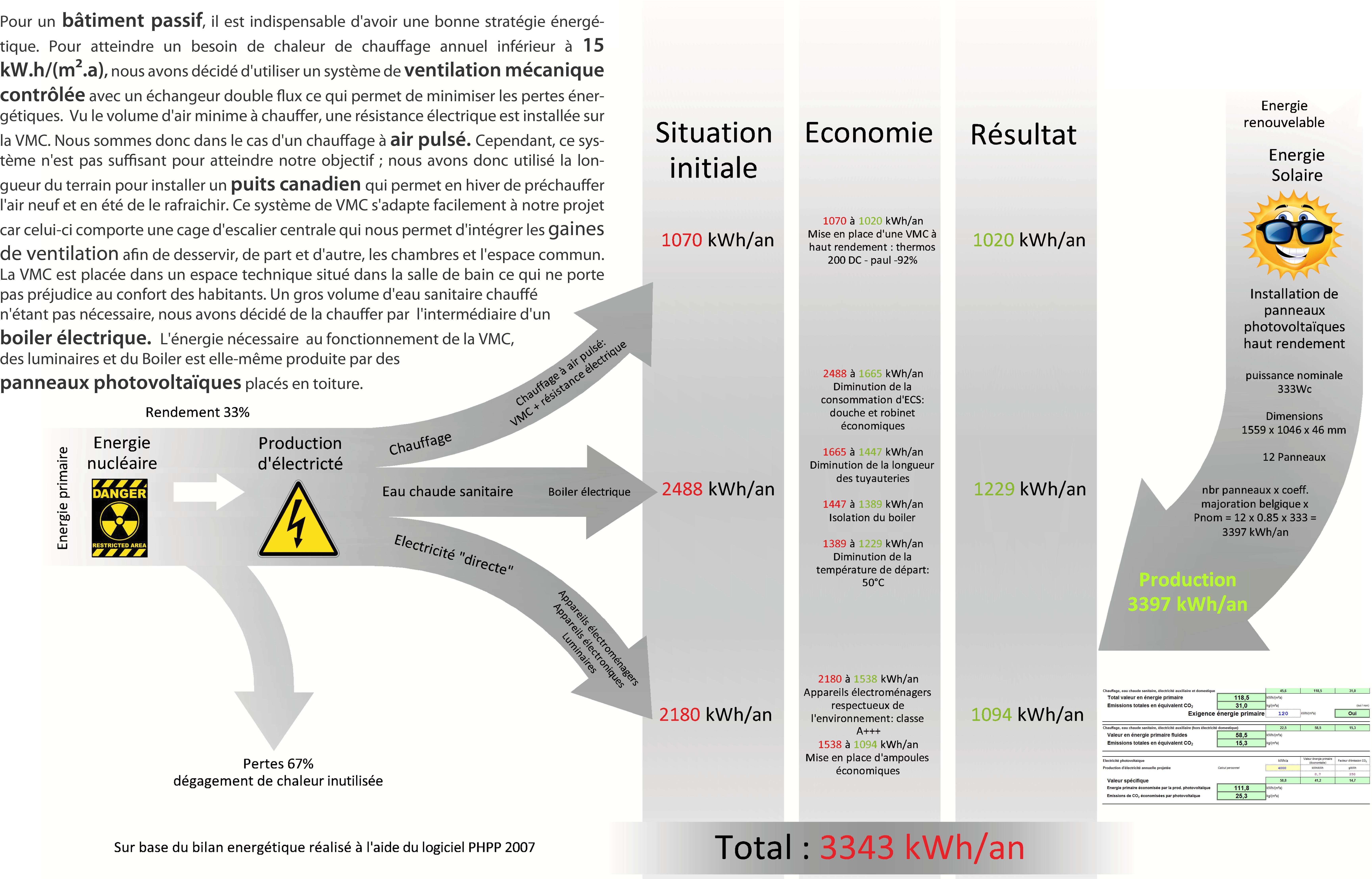 Tableau répartition énergie
