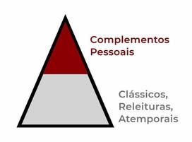 Triângulo de um Vestir em Equilíbrio