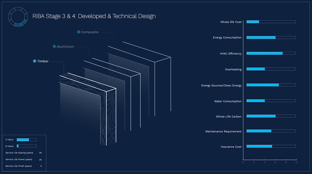 RIBA Stage 3 & 4: Developed & Technical Design