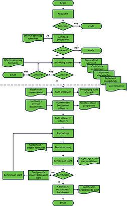 Schema-audit-NCK-bv[1].jpg