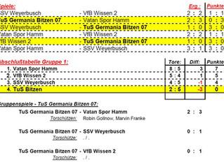 Kein Erfolg für TuS Bitzen I bei der Hallenkreismeisterschaft in Altenkirchen
