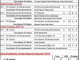 Ergebnisse vom VG-Pokal