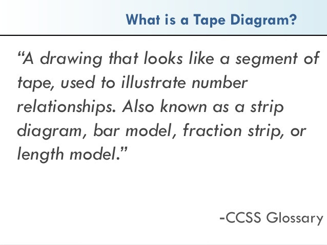What is a tape diagram?