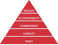Image of the Wiley Publishing Five Behaviors of a Cohesive Team pyramid showing the Five Dysfunctions of a Team that the assessment test measures.