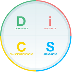 Image of the Wiley Publishing Everything DiSC Circle showing the four behavioral preference tendencies the DiSC Profile Assessment test measures.
