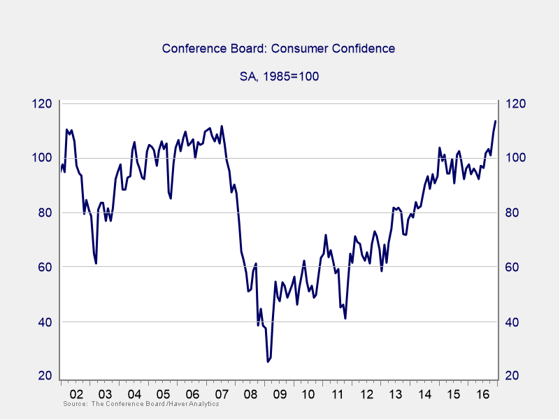 Figure 1. Conference Board Consumer Confidence, 2002−2016
