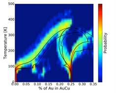 Uncertainty Quantification and Propagation for Alloys using the Cluster Expansion