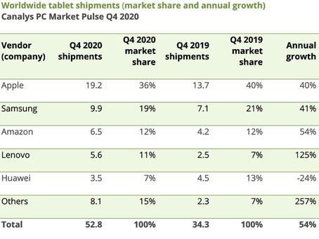Apple a dominé le marché des tablettes en 2020