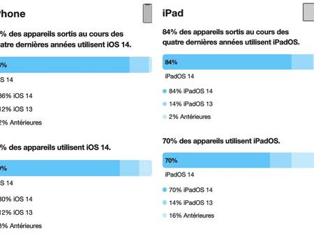 iOS 14: installé sur 80% des iPhone et 70% des iPad