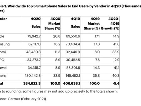 Apple dépasse Samsung et devient le plus gros fabricant de smartphones au monde au T4 2020