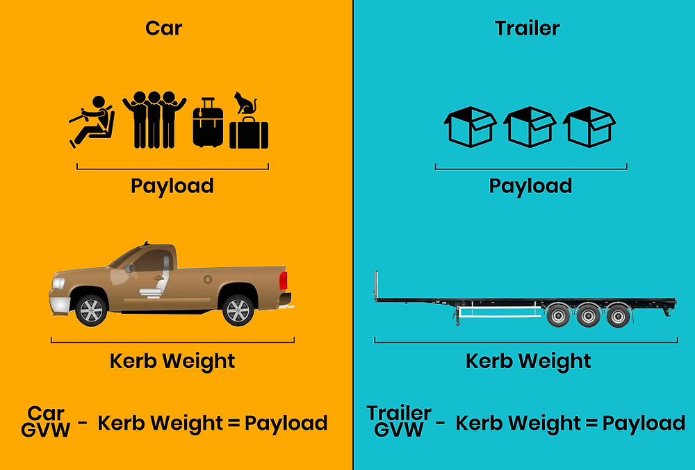 Diagram showing how to calculate GVW (GVWR), Kerb or curb weight, and payload for a car or trailer