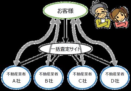 西蒲不動産.com:一括査定イメージ
