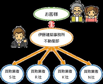 西蒲不動産.com:伊藤建築事務所不動産部の買取一括査定イメージ