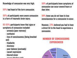 Concussion Knowledge