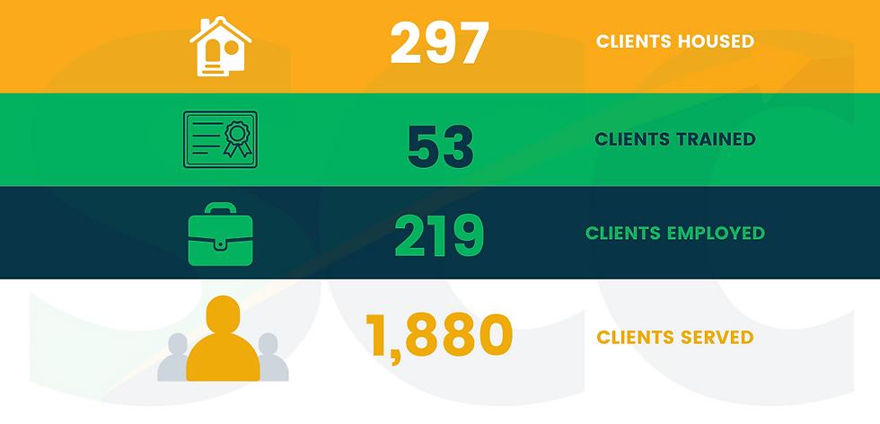 SCC Client Impact Infographic (1).png