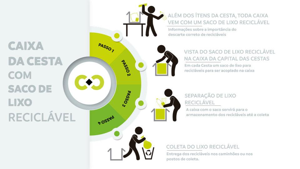 Capital das Cestas | Sustentabilidade | Cestas de Natal | Cestas Basicas