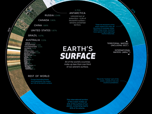 Earth's Surface Fun Facts