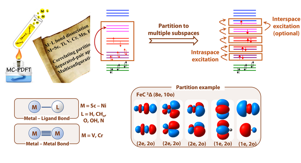 """J. L. Bao, S. O. Odoh, L. Gagliardi, and D. G. Truhlar, """"Predicting Bond Dissociation Energies of Transition Metal Compounds by Multiconfiguration Pair-Density Functional Theory and Second-Order Perturbation Theory Based on Correlated Participating Orbitals and Separated Pairs"""", Journal of Chemical Theory and Computation, 13, 616–626 (2017)"""
