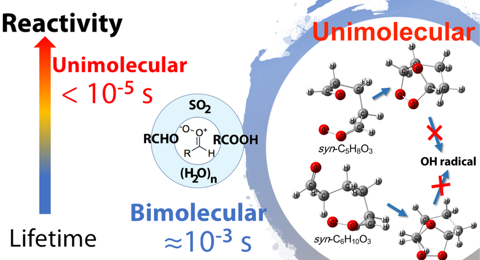 """B. Long,* J. L. Bao (co-corresponding author),* and D. G. Truhlar,* """"Rapid Unimolecular Reaction of Stabilized Criegee Intermediates and Implications for Atmospheric Chemistry"""", Nature Communication, 10, 2003-1–8 (2019)"""