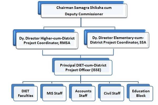 distt_organisation.JPG