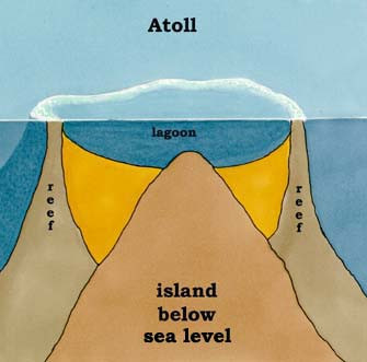 Atoll reef with lagoon