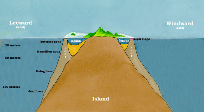 Zones around an island