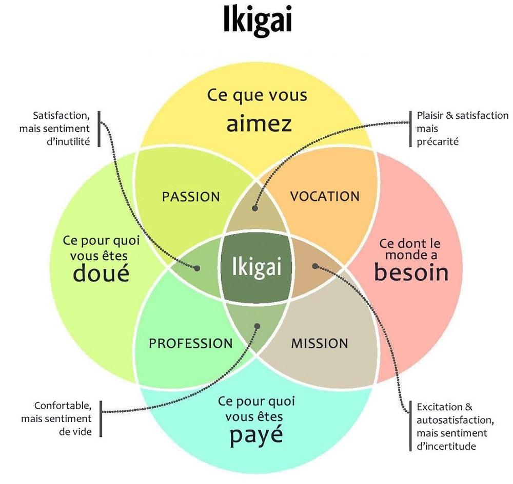 Pour les Japonais, trouver l'« ikigai », c'est trouver sa raison d'être. Source : Agence Semaweb (semaweb.fr)