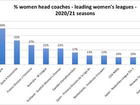 Where does Australia sit on the women coaches league table?