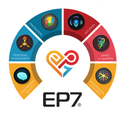 Icons of EP7® Program steps