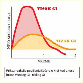 glikemijski indeks