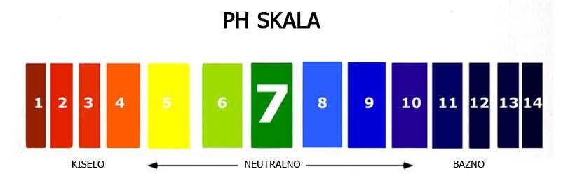 ph skala