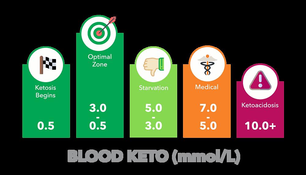 nivo ketona u krvi