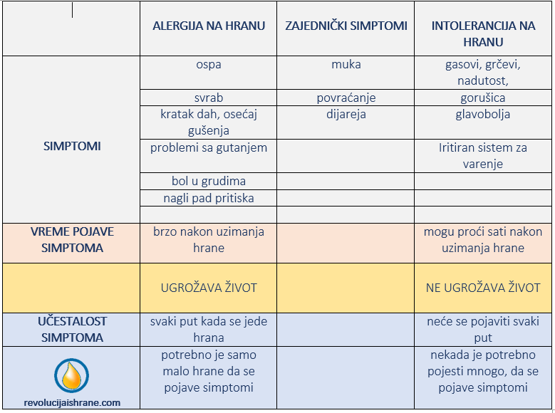 tabela alergija ili intolerancija na hranu